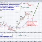 Gold Bug Index breakout?