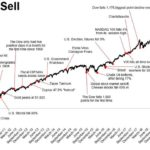 So many reasons to sell - the wall of worry