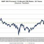 20yr High on S&P500 forward p/e