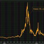 Greek debt yields plumb new lows