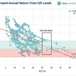S&P500 Valuation Musings