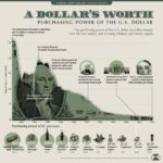 Purchasing Power of the USD over the Years