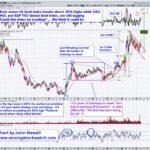 Dow Jones US Gold Index Update
